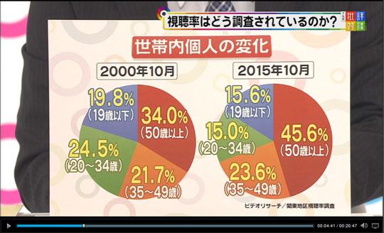 """「べっぴんさん」初回""""総合視聴率""""は27% 新視聴率調査でテレビのおばさん化に影響を与えるか?"""
