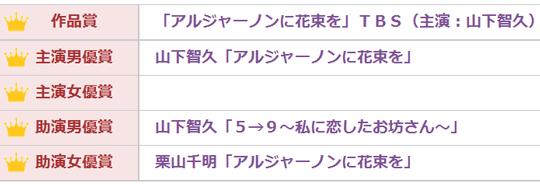 祝! 山下智久「史上初の2冠」2015年度ドラマGP年間大賞で