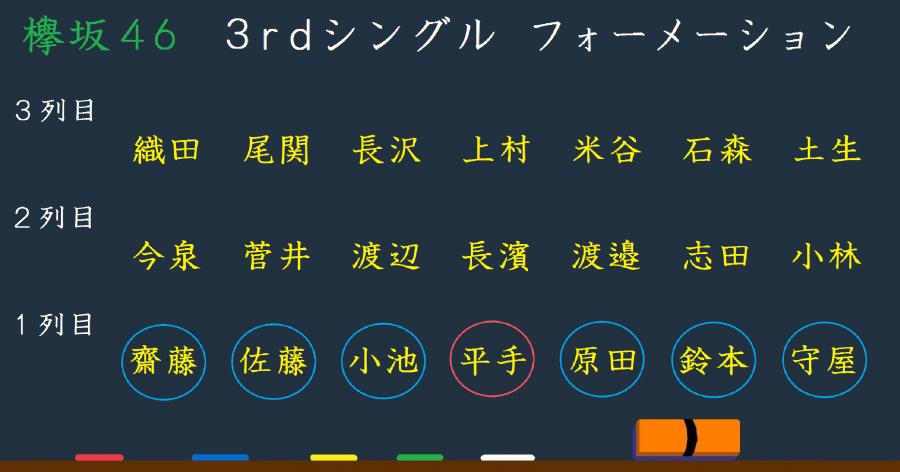 欅坂46 3rdシングル フォーメーション