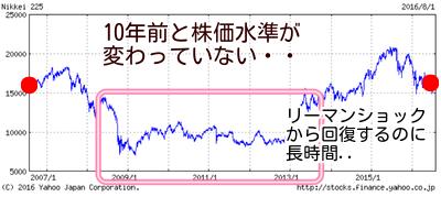 日経平均株価10年チャート