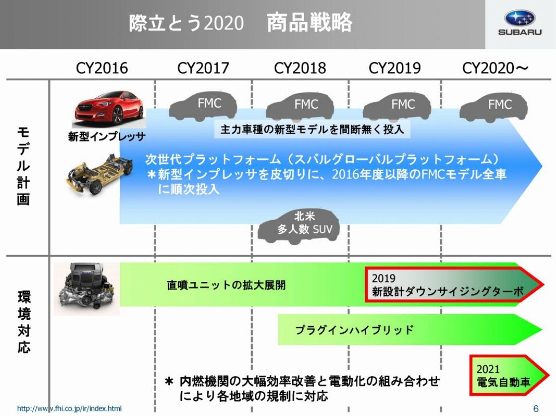 富士重工業株式会社際立とう2020