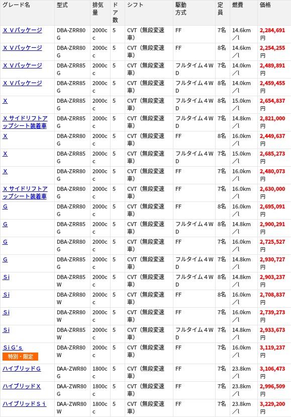 トヨタノア価格