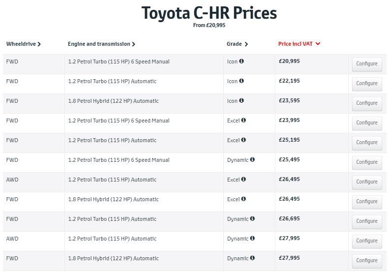 C-HR UK価格