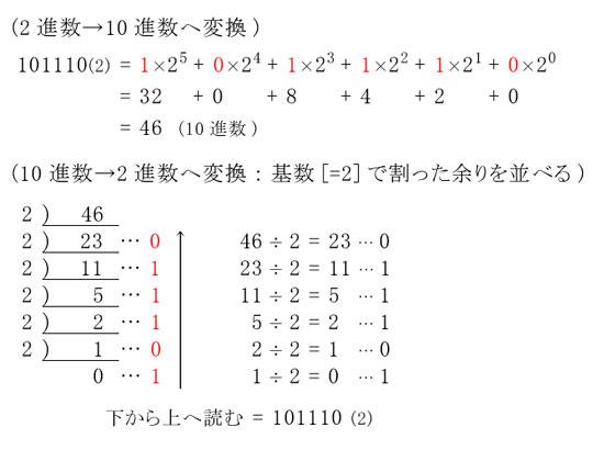 Java】n進数変換(基数変換)・...