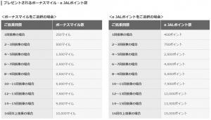 JAL国内線に乗って選べるキャンペーン②