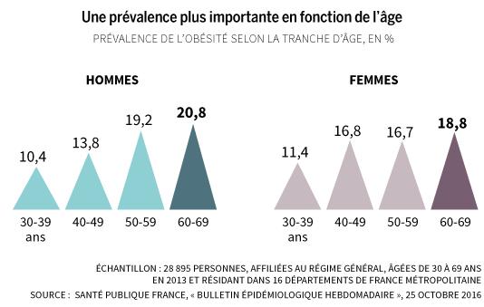 フランス人2人に1人が肥満
