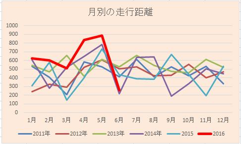 20160626月別グラフ