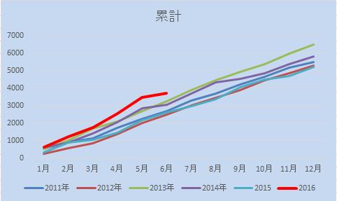 20160626累計グラフ