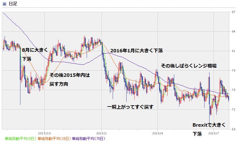 NZD chart1607_1