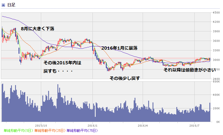 shanghai chart1607_01
