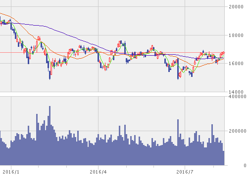 nikkei225 chart_1608