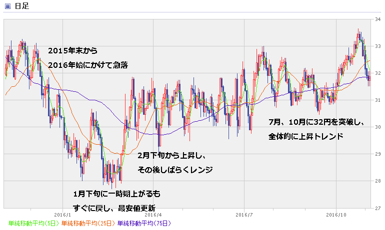 BRL_chart1611.png