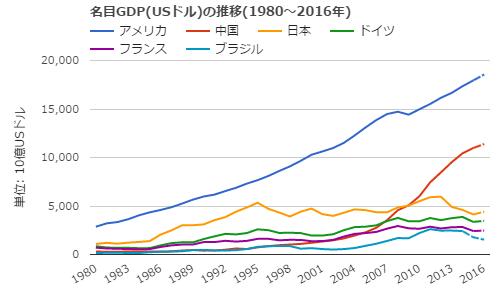 主要国名目GDP推移