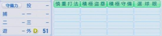 パワプロ2016 天谷宗一郎 1.03&1.04守備適正
