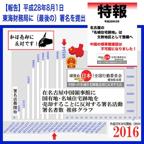 署名推移2016_03 提出