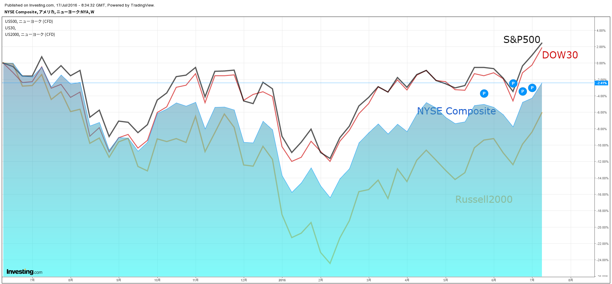NYSE+SP500+DOW30+RUSSELL2000.png