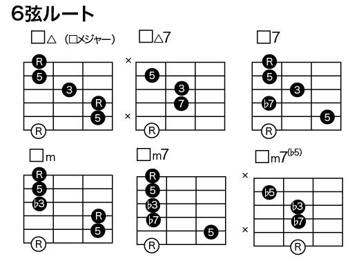 6弦ルート