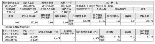 00006 電能実業 配当金