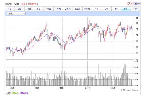 電能実業の過去5年間株価チャート
