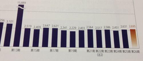 東急リアル・エステート投資法人 分配水準の傾向