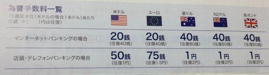 三井住友信託銀行の外貨為替手数料一覧