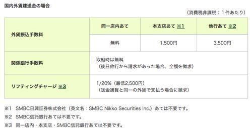 三井住友信託銀行への外貨送金キャンペーン