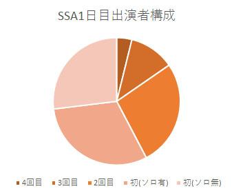 SSA1日目出演者構成