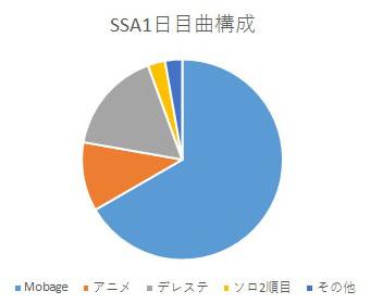 SSA1日目曲構成