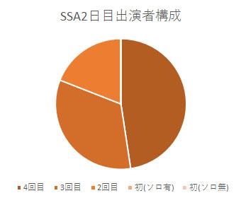 SSA2日目出演者構成