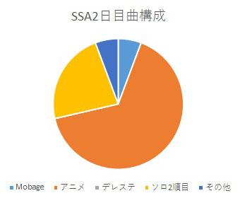 SSA2日目曲構成
