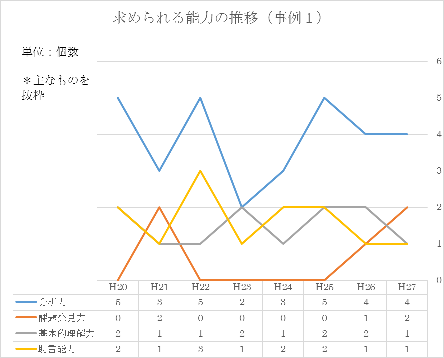 事例1 グラフ