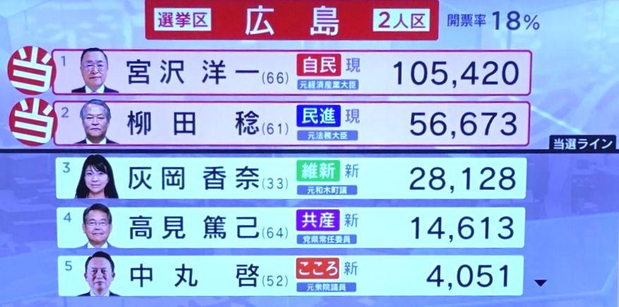 参院選広島