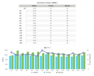 外気温と消費電力のグラフ
