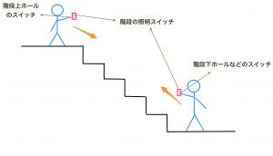 階段スイッチの配置