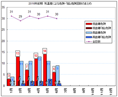 2016年前期 気温差による危険・「超」危険回数のまとめ