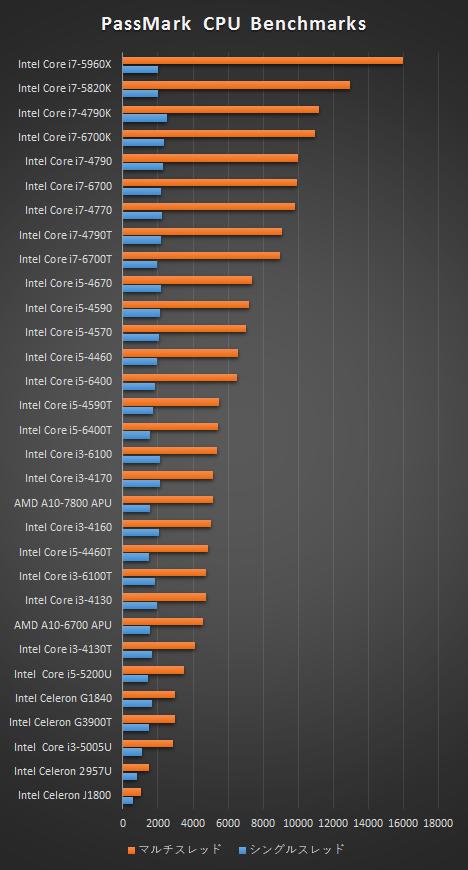HPデスクトップ_プロセッサー性能比較表_161012