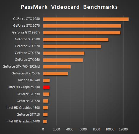 インテルHDグラフィックス530_グラフィックス比較