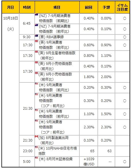 経済指標20161018