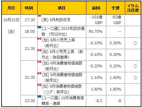 経済指標20161021