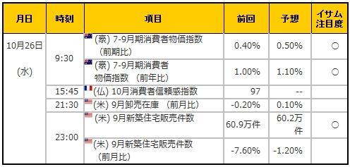 経済指標20161026