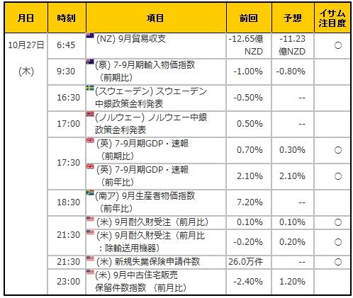 経済指標20161027