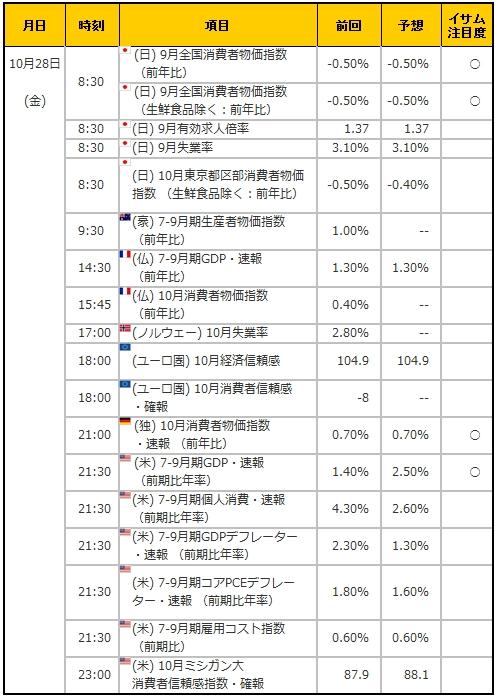 経済指標20161028