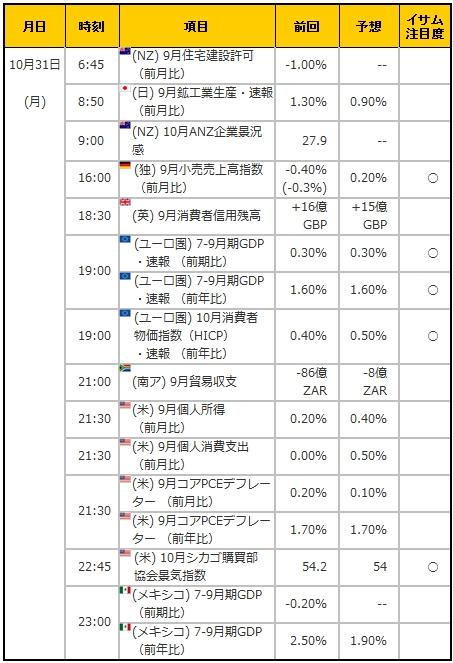 経済指標20161031
