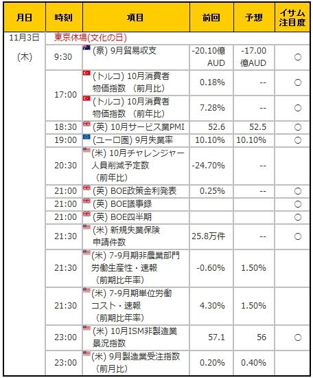 経済指標20161103