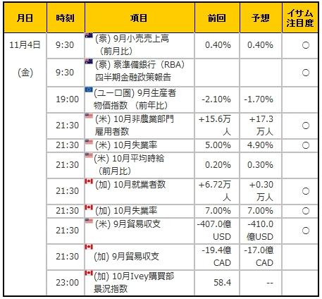 経済指標20161104