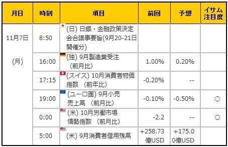 経済指標20161107