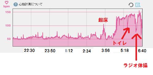 5月12日睡眠→朝ラン