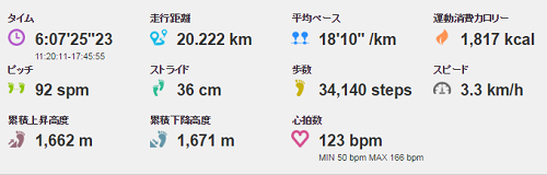 京滋トレイルデータ