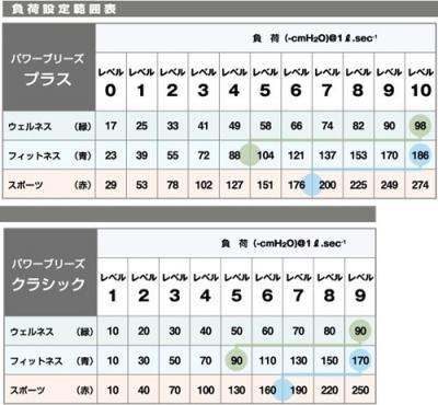 パワーブリーズ 表