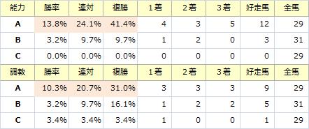 天皇賞・秋_能力調教